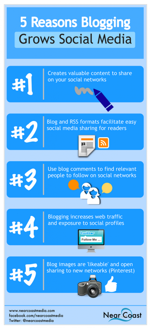 10 fantastic infographics about blogging