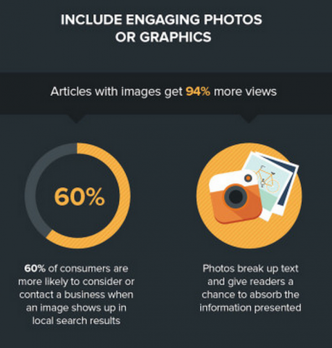 Infographic – Six important elements needed to create a successful blog post