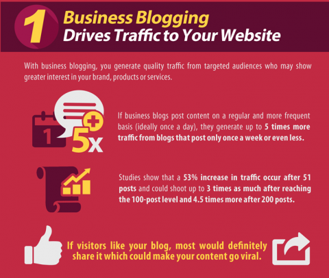 Infographic: Ten reasons your business should have a blog