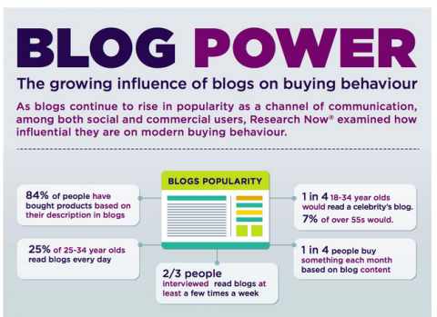 Infographic: The growing influence of blogs on buying behaviour #Blogpower