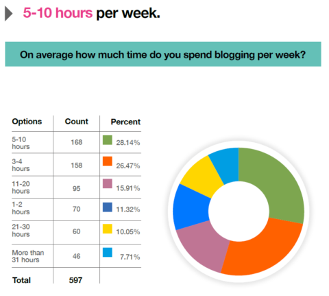 On average how much time do you spend blogging per week? (Results)