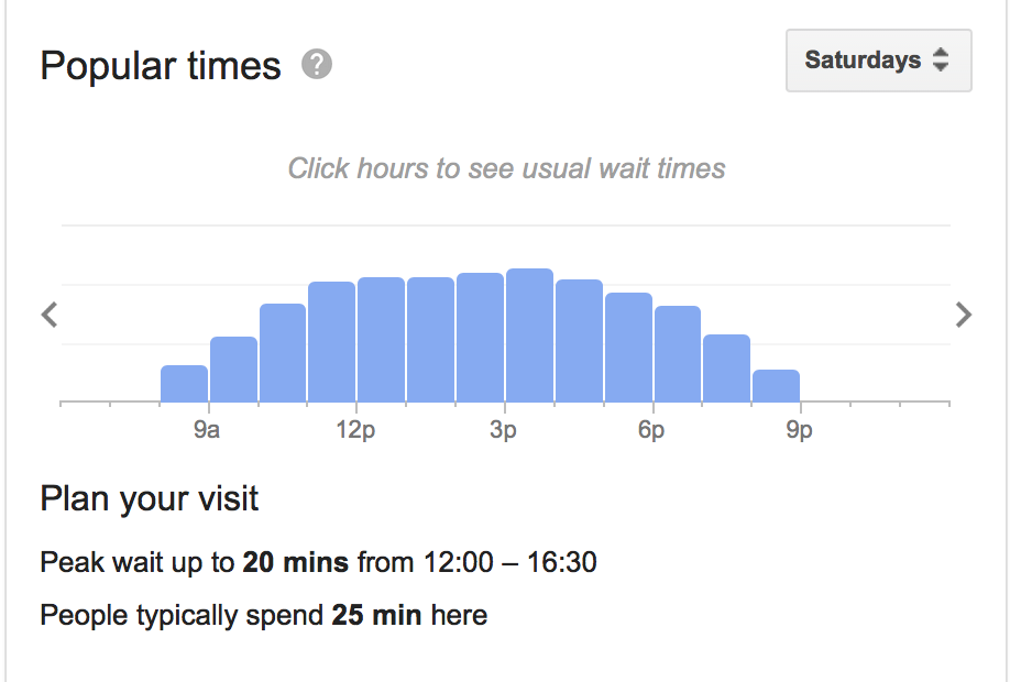 graph showing how busy my local Morrisons store is